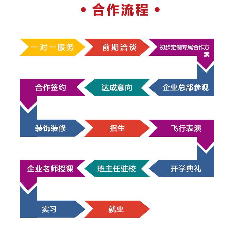 校企合作办学流程