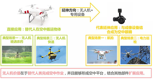 无人机行业应用领域1