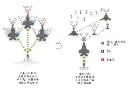无人机集群与分布式无人机2